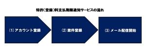 01_nagare